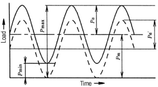 Figura 2.17 Tensión de carga repetida