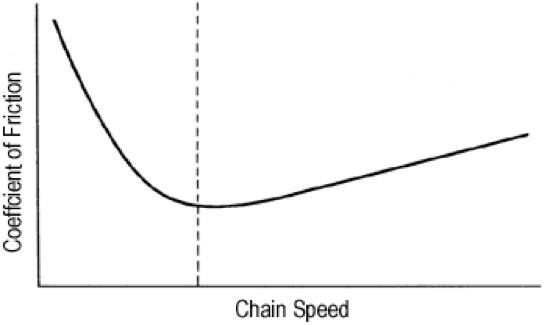 Figura 2.24 Cómo la velocidad de la cadena afecta el coeficiente de fricción