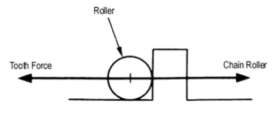 Fuerzas de un rodillo de diente simplificado