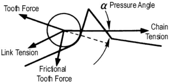 Equilibrio de fuerzas alrededor de un rodillo de una cadena