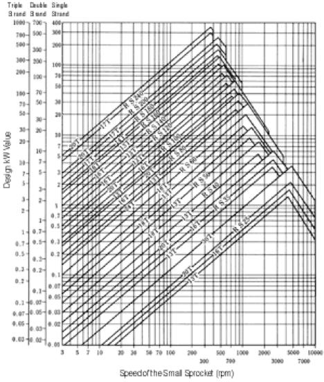 Figura 4.10 Tabla de selección provisional de cadena de rodillo RS