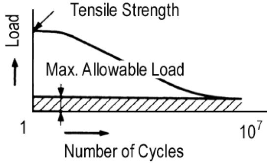 Figura 4.2 Carga máxima permitida a velocidades lentas (menos de 50 m : min)