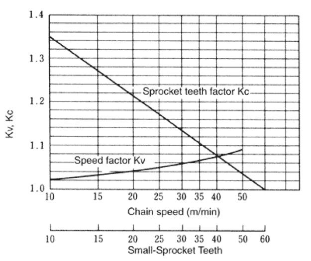 Figura 4.6 Factor de velocidad (Kv) y Factor de rueda dentada (Kc)