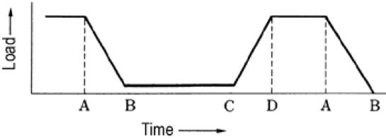 Figura 2.16 Carga de cadena con la adición de resistencia