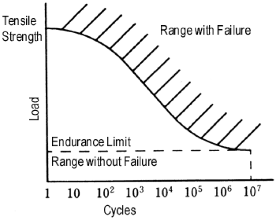 Figura 2.18 Resistencia a la fatiga