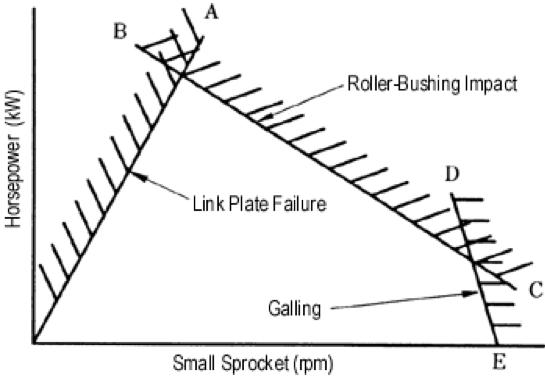 Figura 2.19 Gráfico de capacidad de transmisión (curva de tienda)