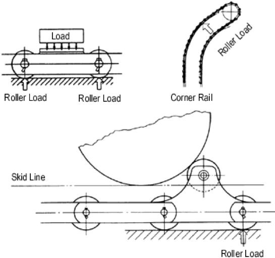 Figura 2.23 Fuerzas en rodillos transportadores