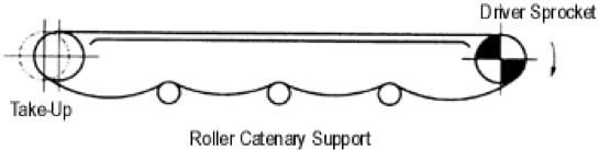Figura 2.25 Captura de catenaria