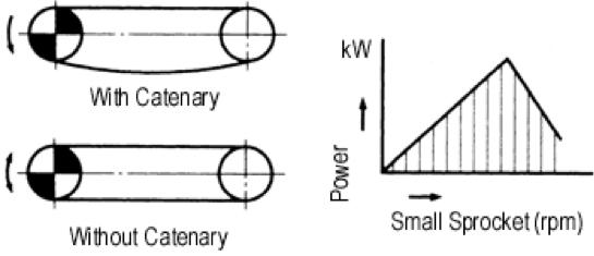 Figura 4.1 Capacidad de transmisión de potencia