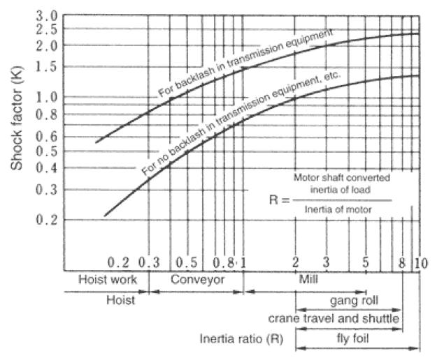Figura 4.7 Factor de choque (K)